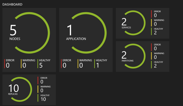 Service Fabric Dashboard