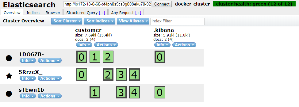 Exploring Elasticsearch with Docker