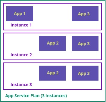 App Service Multiple Instances