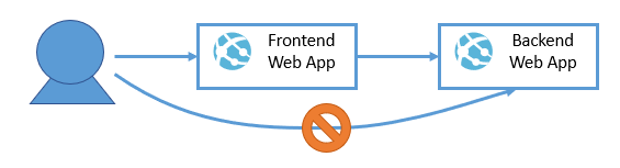 Securing Back-end App Service Web Apps with VNets and Service Endpoints