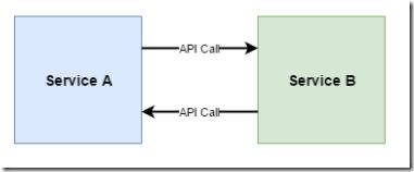 A Basic Introduction to Webhooks